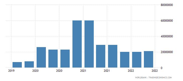 somalia 09_insured export credit exposures berne union wb data