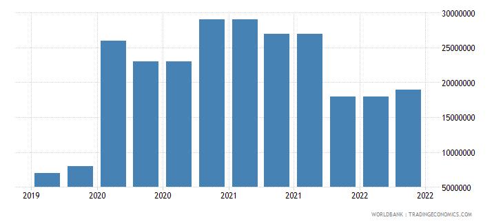 somalia 10_insured export credit exposures short term bu wb data