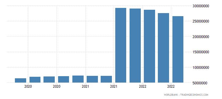 somalia 11_sdr allocation wb data