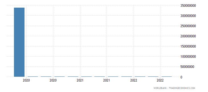 somalia 13_multilateral loans imf short term wb data