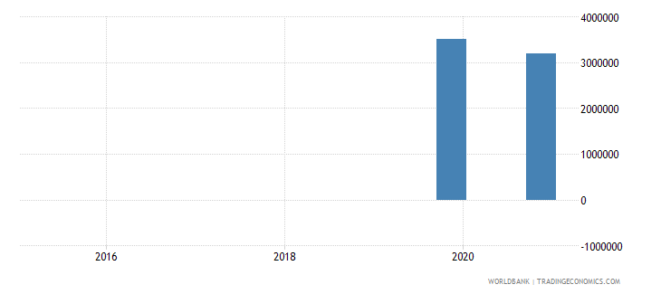 somalia 14_debt securities held by nonresidents wb data