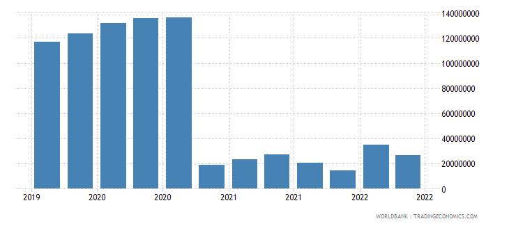 somalia 22_liabilities to bis banks locational total wb data