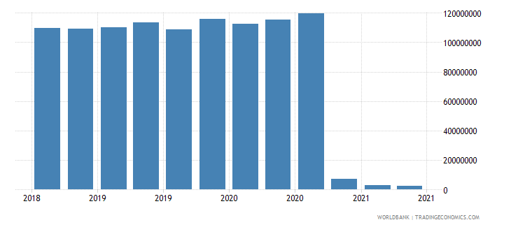 somalia 23_liabilities to bis banks consolidated total wb data