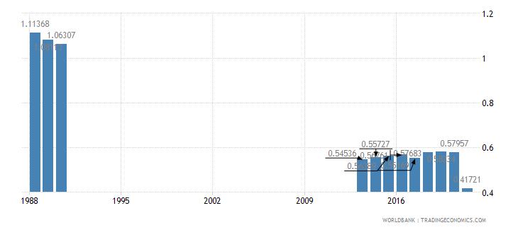 somalia adjusted savings carbon dioxide damage percent of gni wb data