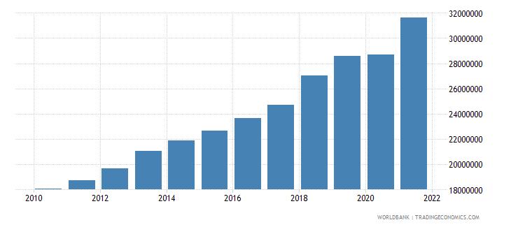somalia adjusted savings carbon dioxide damage us dollar wb data