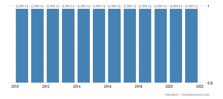 somalia adjusted savings education expenditure percent of gni wb data