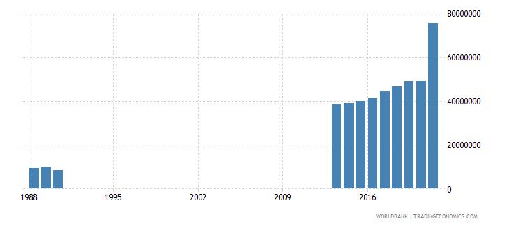 somalia adjusted savings education expenditure us dollar wb data