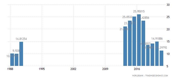 somalia adjusted savings net forest depletion percent of gni wb data