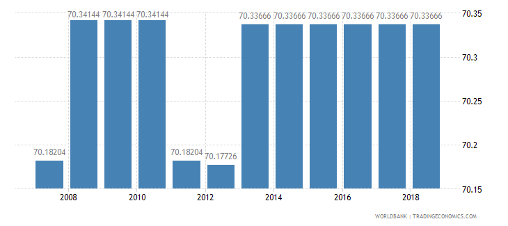 somalia agricultural land percent of land area wb data
