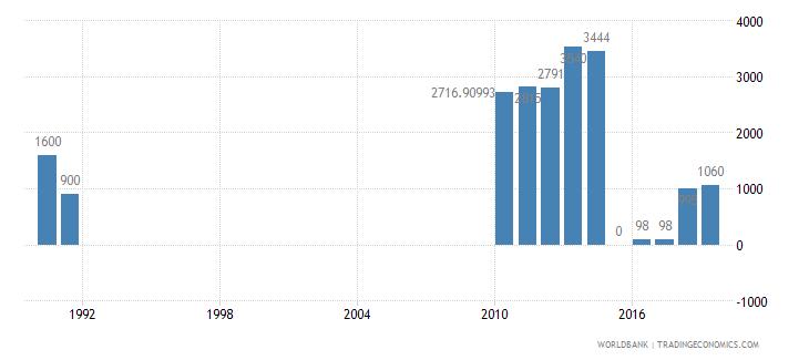 somalia air transport registered carrier departures worldwide wb data
