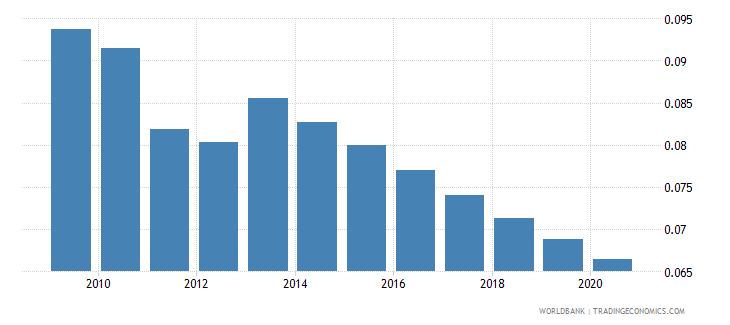 somalia arable land hectares per person wb data