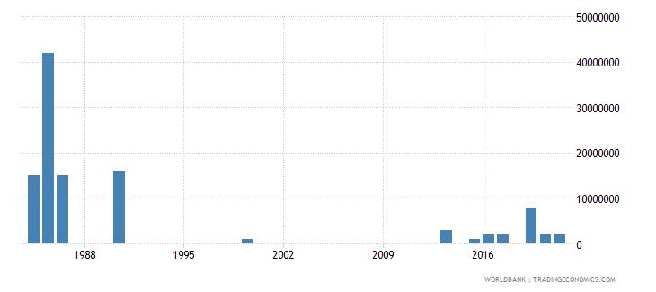somalia arms imports constant 1990 us dollar wb data