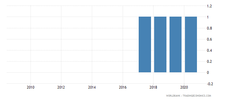 somalia balance of payments manual in use wb data