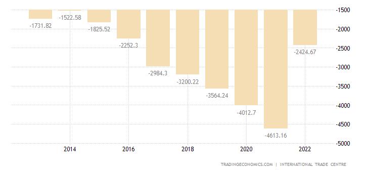 Somalia Balance of Trade