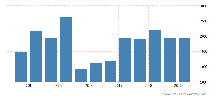 somalia battle related deaths number of people wb data