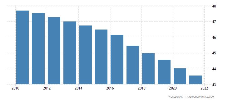 somalia birth rate crude per 1 000 people wb data