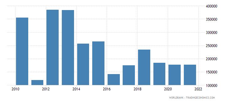 somalia cereal production metric tons wb data
