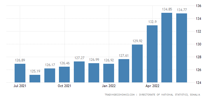 Somalia Consumer Price Index CPI