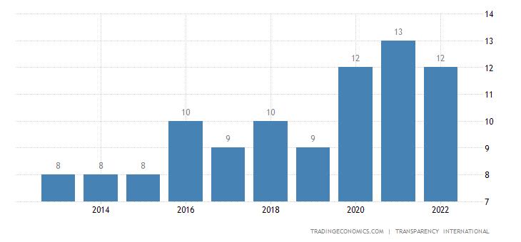 Somalia Corruption Index