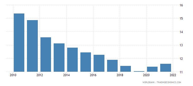 somalia death rate crude per 1 000 people wb data