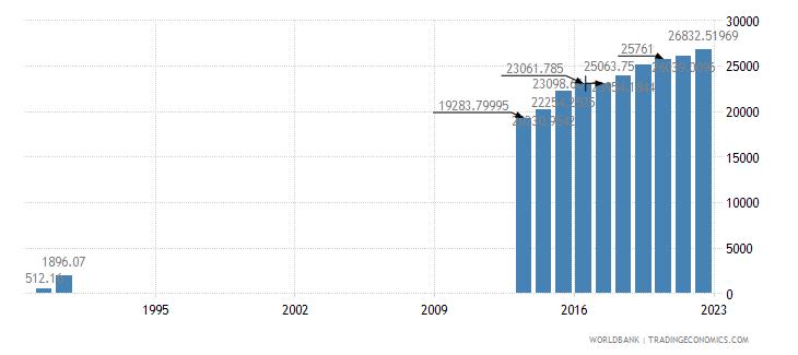 somalia dec alternative conversion factor lcu per us dollar wb data