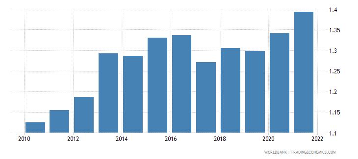 somalia employers male percent of employment wb data
