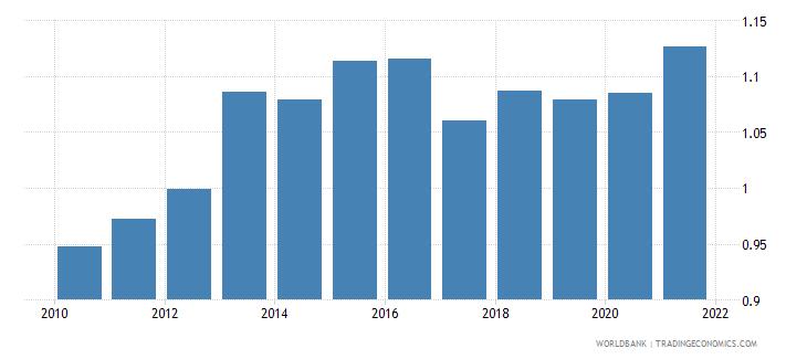 somalia employers total percent of employment wb data