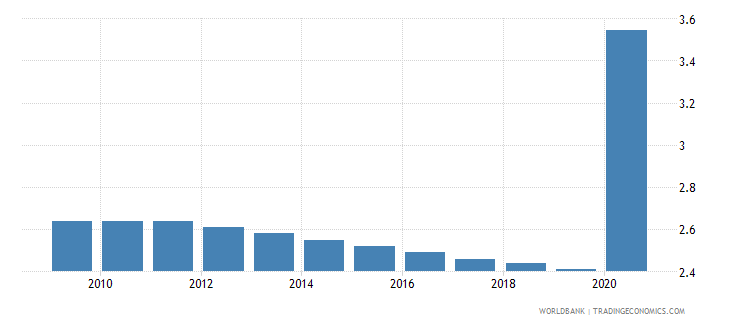 somalia employment in industry percent of total employment wb data