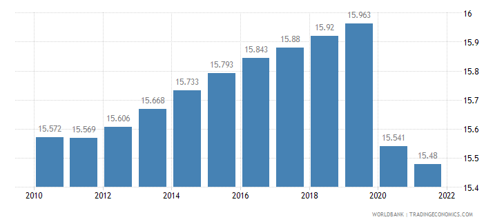 somalia employment to population ratio 15 plus  female percent wb data