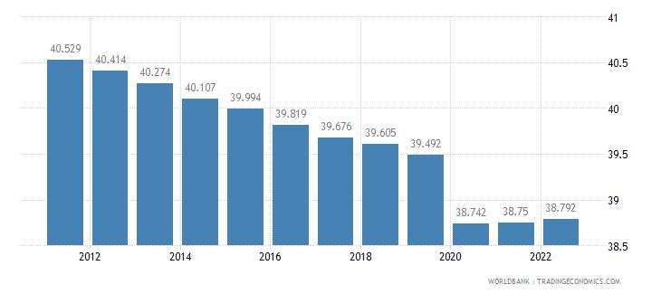 somalia employment to population ratio 15 plus  male percent wb data