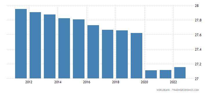 somalia employment to population ratio 15 plus  total percent wb data
