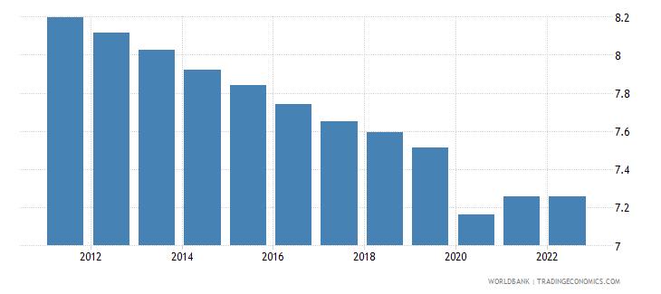 somalia employment to population ratio ages 15 24 female percent wb data