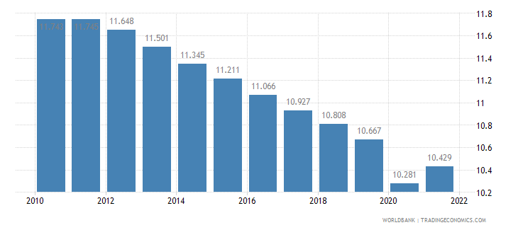 somalia employment to population ratio ages 15 24 total percent wb data