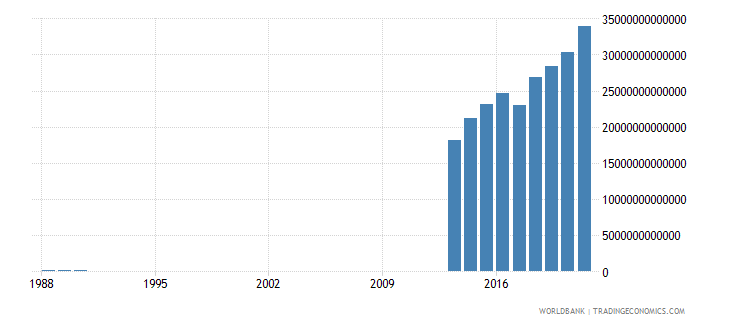 somalia exports of goods and services current lcu wb data