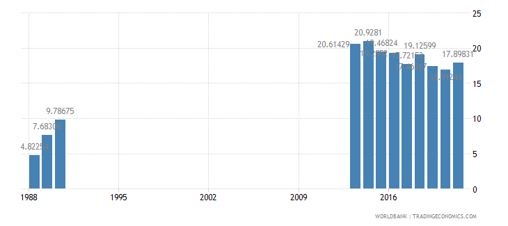 somalia exports of goods and services percent of gdp wb data