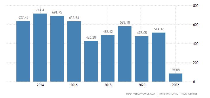 Somalia Exports