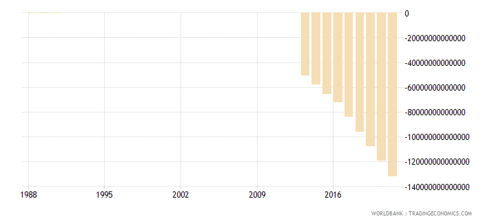 somalia external balance on goods and services current lcu wb data