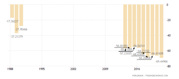 somalia external balance on goods and services percent of gdp wb data