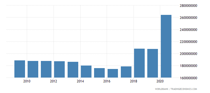 somalia external debt stocks long term dod us dollar wb data