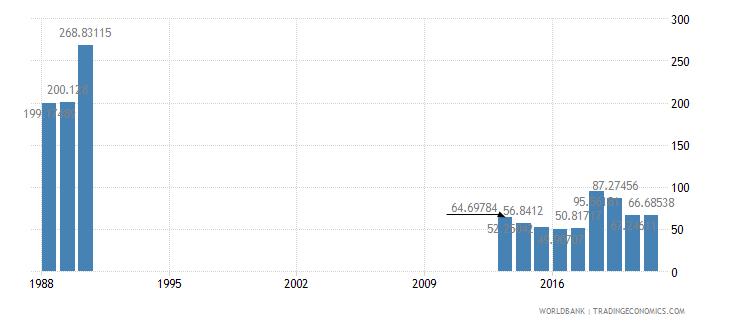 somalia external debt stocks percent of gni wb data