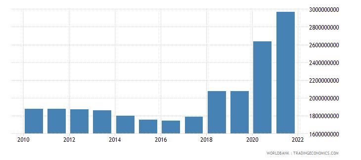 somalia external debt stocks public and publicly guaranteed ppg dod us dollar wb data