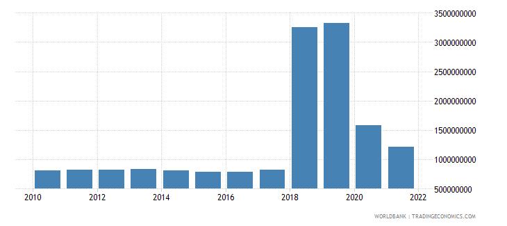 somalia external debt stocks short term dod us dollar wb data