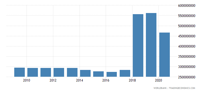 somalia external debt stocks total dod us dollar wb data