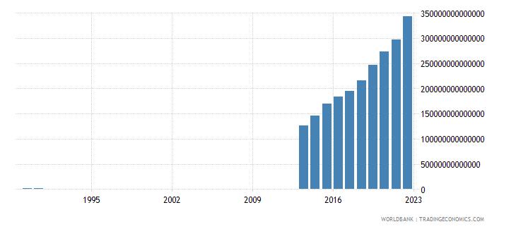 somalia final consumption expenditure current lcu wb data
