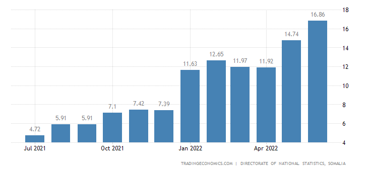 Somalia Food Inflation