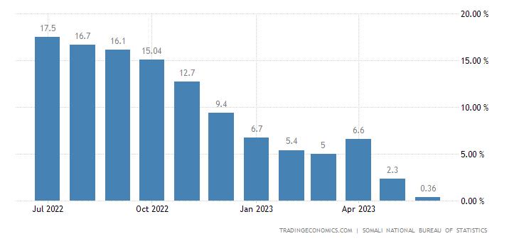 Somalia Food Inflation