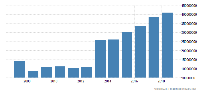 somalia foreign direct investment net inflows in reporting economy drs us dollar wb data