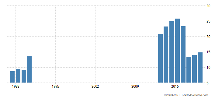 somalia forest rents percent of gdp wb data