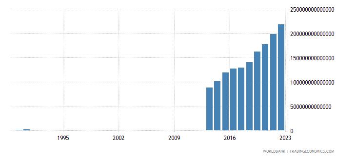 somalia gdp current lcu wb data