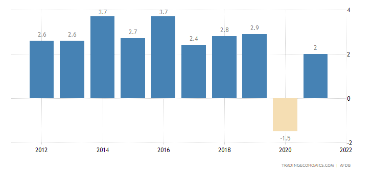Somalia GDP Annual Growth Rate